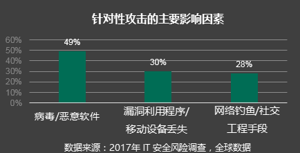 说明: C:\Users\wang_r\Desktop\targeted attacks top contributing factors.png